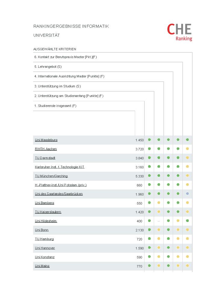 Che Ranking Informatik